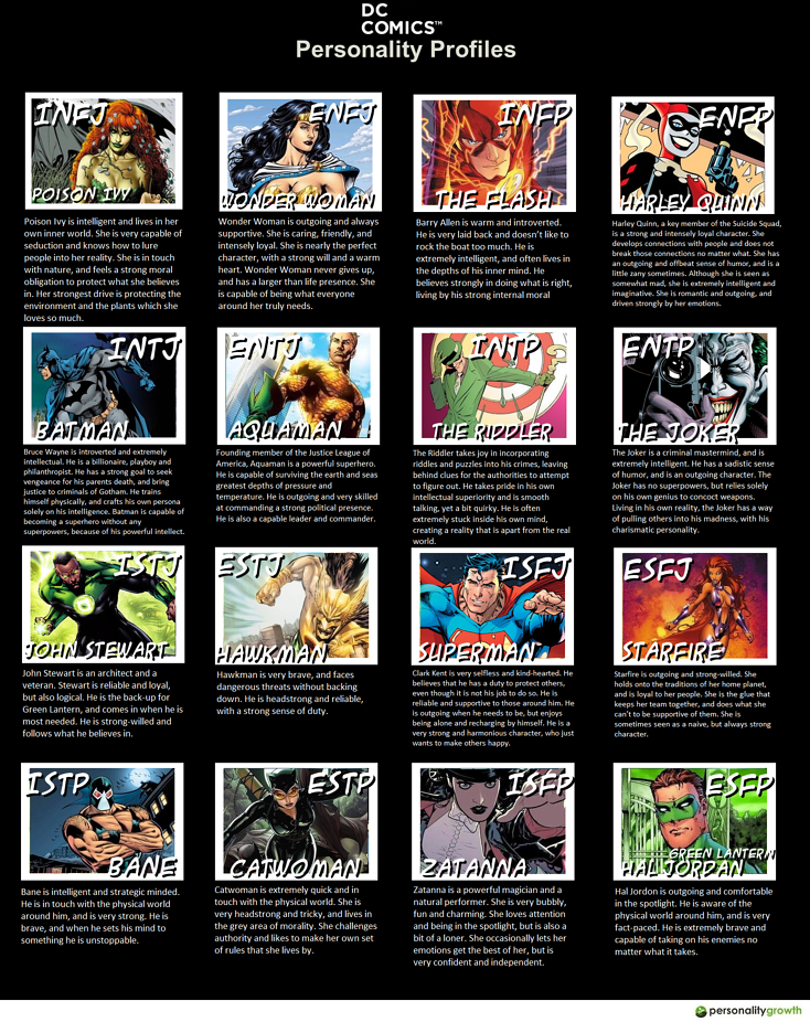 Myers-Briggs Personality Chart Depicted by Characters from DC Comics