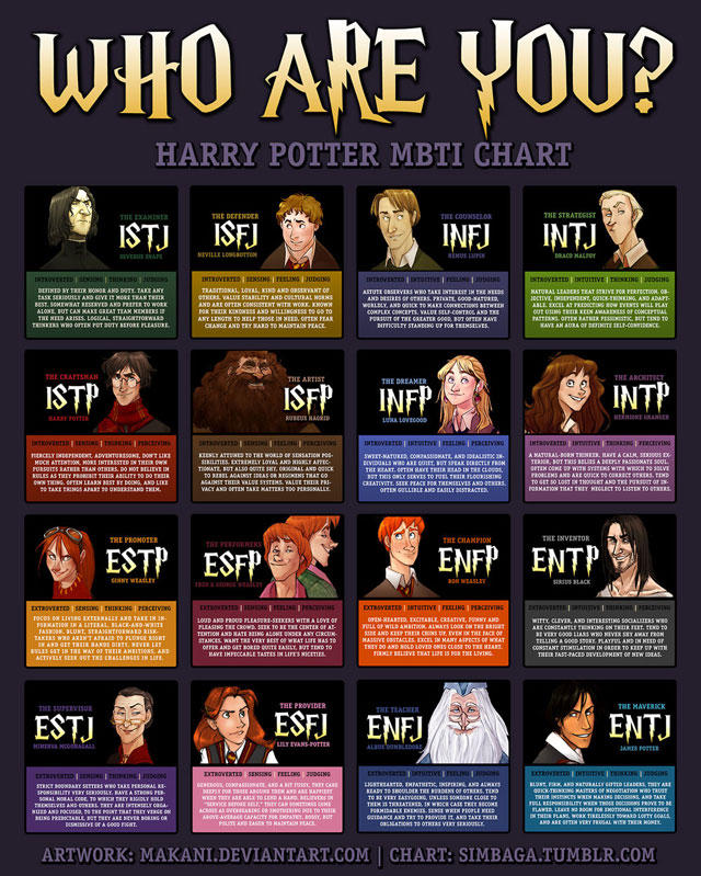 Myers-Briggs Personality Chart Depicted by Characters from Harry Potter