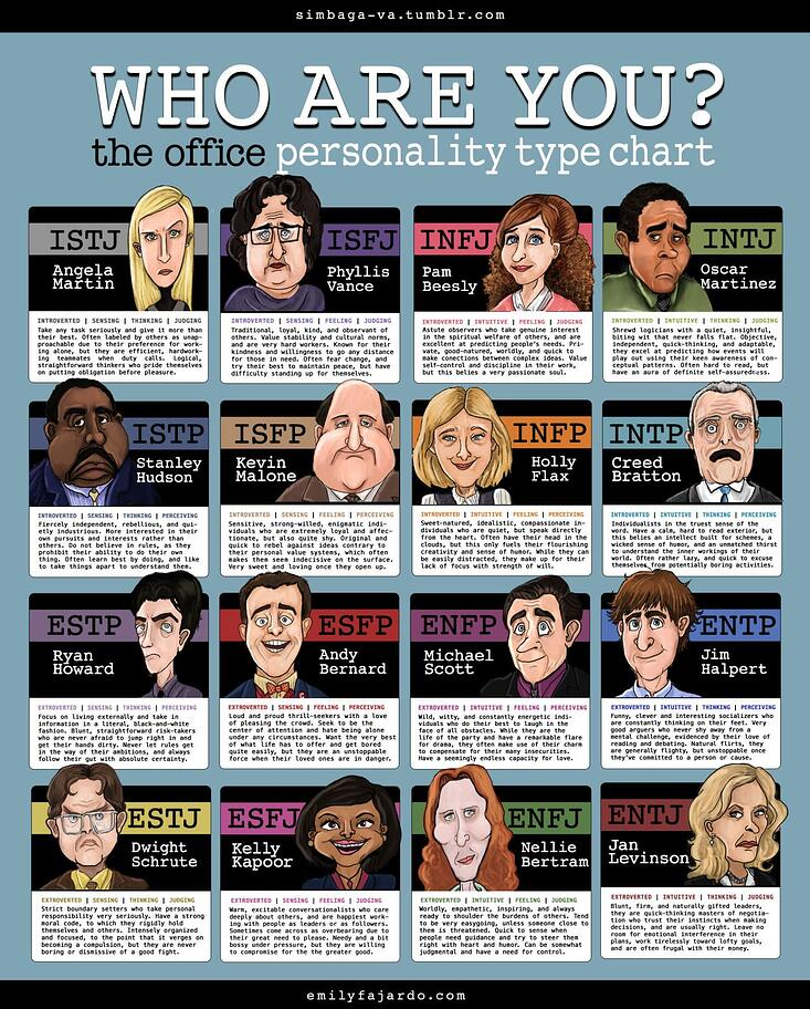 Myers-Briggs Personality Chart Depicted by Characters from The Office